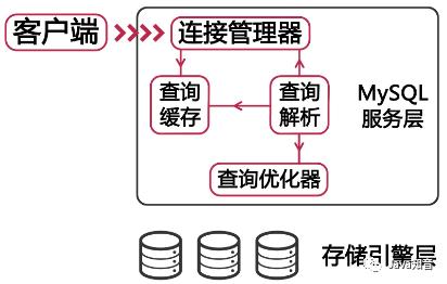 经验:什么影响了数据库查询速度、什么影响了MySQL性能